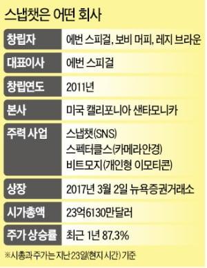 '제2 저커버그' 에번 스피걸 첫 방한…삼성전자 경영진과 만난다
