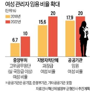 2022년 중앙부처 女 고위공무원 10%까지 늘린다