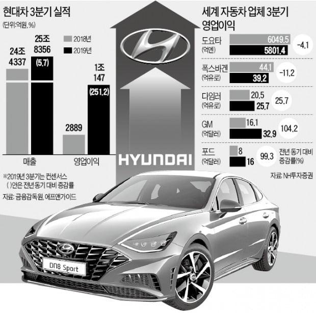 현대車, 영업이익 증가율 글로벌 1위 '질주'
