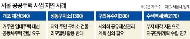 서울에선 개포 재건·성동구치소 등 알짜 부지 공급 '제자리걸음'