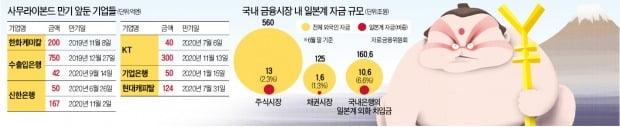[단독] 한화케미칼, 200억엔 사무라이본드 발행 잠정 중단