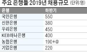 """은행 11곳 하반기 2450명 채용…농협銀 """"절반은 IT·디지털직"""""""