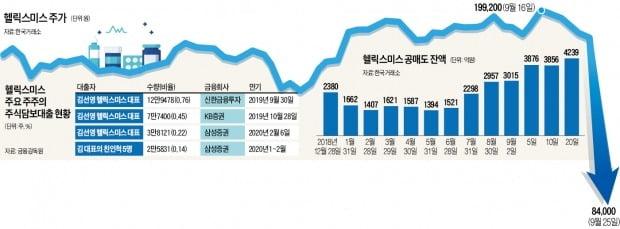 제2 신라젠?…헬릭스미스 '반대매매 공포'