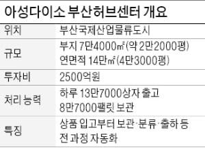 '1000원숍' 다이소의 진격…부산에 첨단물류센터