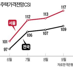 """""""집값 오를 것"""" 전망치 6개월째 상승"""