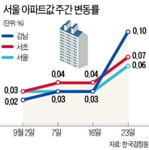 서울 아파트값 0.06%↑…오름폭 1주새 두 배