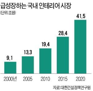 현대리바트, 욕실사업 진출…41兆 인테리어 시장 '조준'