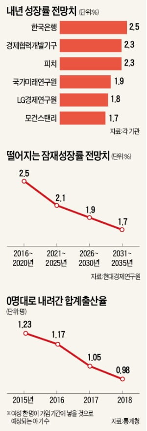 新 3低에 저출산까지…'침체터널'에 갇힌 경제, 탈출구가 안보인다