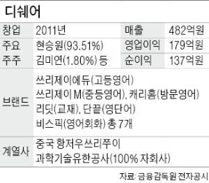 [단독] 30代 인터넷 스타강사 '존쌤' 현승원 대표, 디쉐어 지분 50% 팔아 1500억 거머쥔다