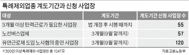 """특례제외업종'유예기간 종료'3일 남았는데…주52시간 비상 걸린 대학…""""입시 차질 우려"""""""