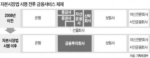 론스타에 제동 걸린 금융허브 꿈…'한국판 골드만삭스 육성' 급선회