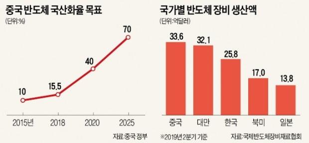 삼성, 中 '반도체 소재·장비 동맹' 거절했다