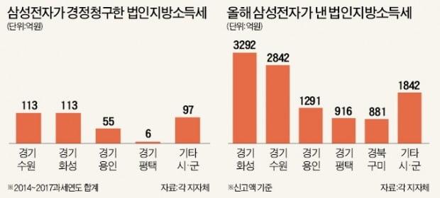 """[단독] 삼성 """"이중과세한 세금 384억 돌려달라""""…수원·화성 """"못준다"""" 버텨"""