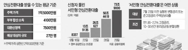 """""""안심대출 '집값 커트라인 2.1억'…추가공급 없다"""""""