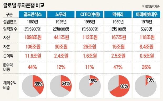 글로벌 투자전선 뛰어든 한국IB, 빌딩·국채 20兆 쓸어담아