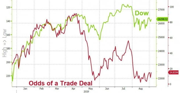 미중 무역합의 기대는 점점 더 사라지고