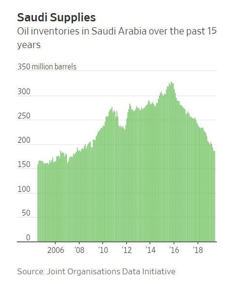 사우디아라비아의 원유 비축량