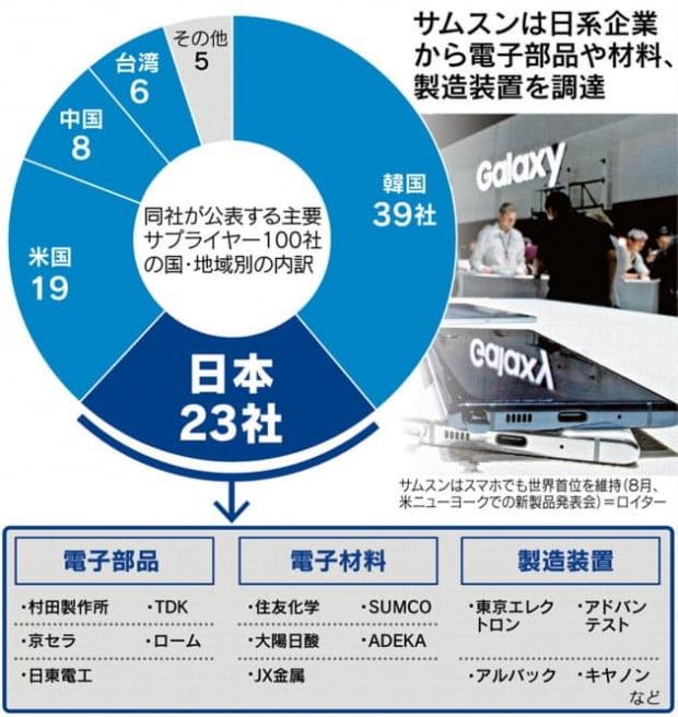 삼성전자에 소재와 부품을 공급하는 주요 일본기업/닛케이산업신문 캡쳐
