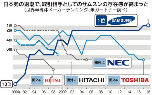 쇠락한 일본 전자업체, 성장 거듭한 삼성전자/닛케이산업신문 캡쳐
