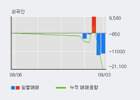 '신송홀딩스' 5% 이상 상승, 주가 20일 이평선 상회, 단기·중기 이평선 역배열