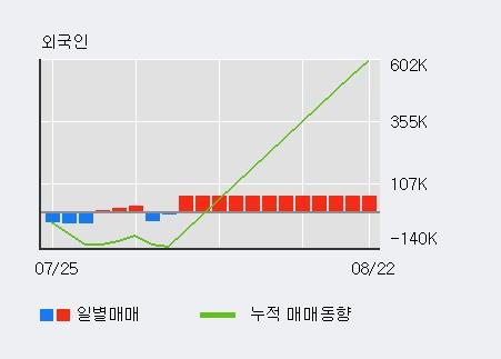 '율촌화학' 5% 이상 상승, 최근 3일간 기관 대량 순매수
