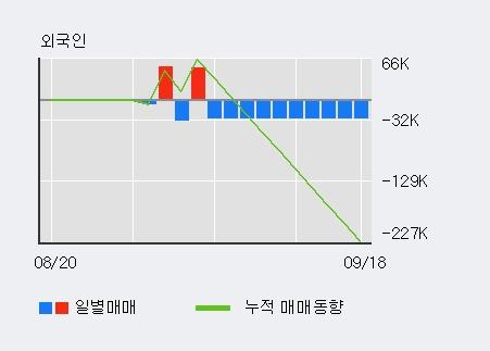 '백광소재' 20% 이상 상승, 단기·중기 이평선 정배열로 상승세