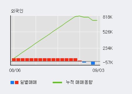 '한국카본' 5% 이상 상승, 전일 기관 대량 순매수
