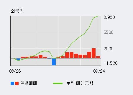'시공테크' 10% 이상 상승, 외국인 10일 연속 순매수(9,038주)