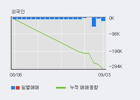'다우기술' 5% 이상 상승, 전일 기관 대량 순매수