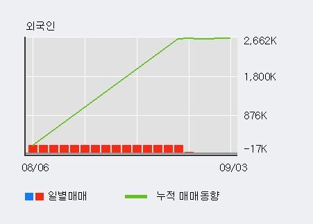 '제이준코스메틱' 5% 이상 상승, 주가 상승 흐름, 단기 이평선 정배열, 중기 이평선 역배열