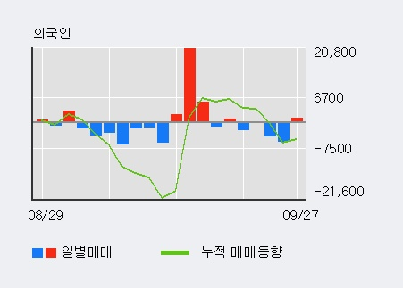 '파나진' 10% 이상 상승, 주가 반등 시도, 단기·중기 이평선 역배열