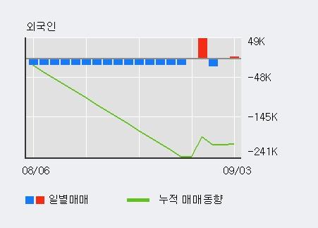'한전KPS' 5% 이상 상승, 최근 3일간 기관 대량 순매수