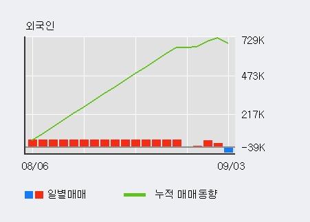 'CS' 10% 이상 상승, 단기·중기 이평선 정배열로 상승세
