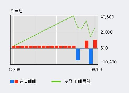 '율호' 상한가↑ 도달, 전일 외국인 대량 순매수
