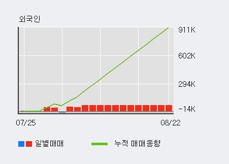 '코렌' 10% 이상 상승, 외국인 4일 연속 순매수(16.4만주)