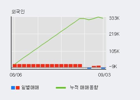 '알티캐스트' 10% 이상 상승, 최근 3일간 외국인 대량 순매수