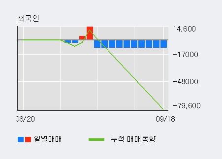 '서암기계공업' 10% 이상 상승, 단기·중기 이평선 정배열로 상승세