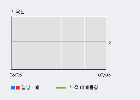 '상상인인더스트리' 10% 이상 상승, 외국인 3일 연속 순매수(6,812주)