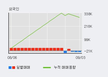 '우진' 5% 이상 상승, 단기·중기 이평선 정배열로 상승세