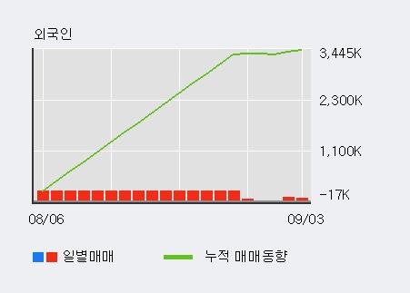 '하림' 20% 이상 상승, 단기·중기 이평선 정배열로 상승세