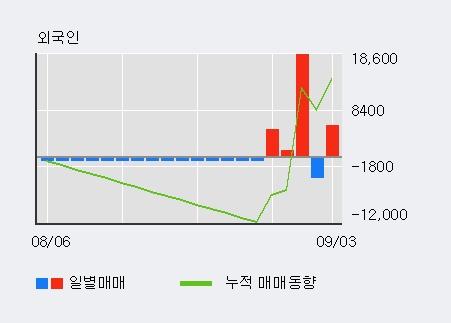 '선진' 15% 이상 상승, 외국인, 기관 각각 8일 연속 순매수, 10일 연속 순매도