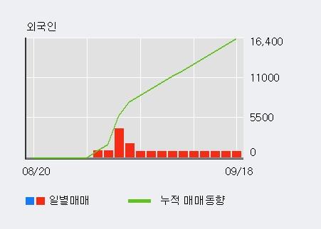 '해성디에스' 5% 이상 상승, 기관 4일 연속 순매수(4.6만주)
