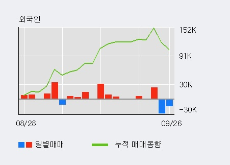 '토니모리' 5% 이상 상승, 기관 4일 연속 순매수(9,952주)