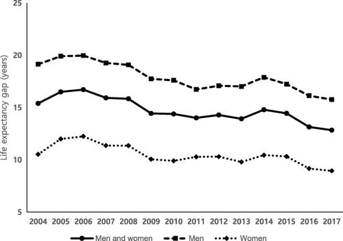 """""""의료급여자 기대수명, 건강보험 가입자보다 13년 짧다"""""""