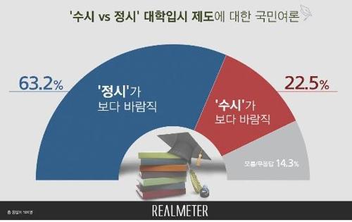 """국민 63% """"대입제도, 정시가 수시보다 바람직""""[리얼미터]"""