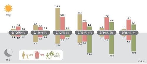 """짧은 추석 연휴…""""귀성길 12일 오전·귀경 13일 오후 가장 혼잡""""(종합)"""