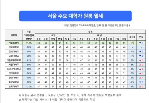 서울 주요 대학가 원룸 월세, 2학기 개강 특수에도 7% 하락
