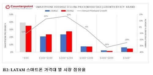삼성 스마트폰 중남미서 '美 화웨이 제재 특수' 역대 최고 성적