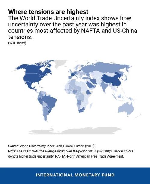 """IMF """"글로벌 무역 불확실성 1년간 10배 증가"""" 분석"""