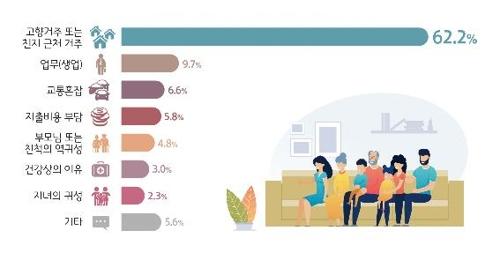 국민 10명중 3명만 '먼 귀성길' 떠나…10%는 생업 때문에 포기